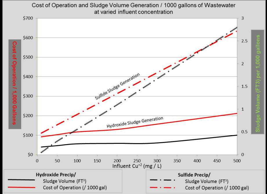 Metal Reduction System Cost of Operation Graph