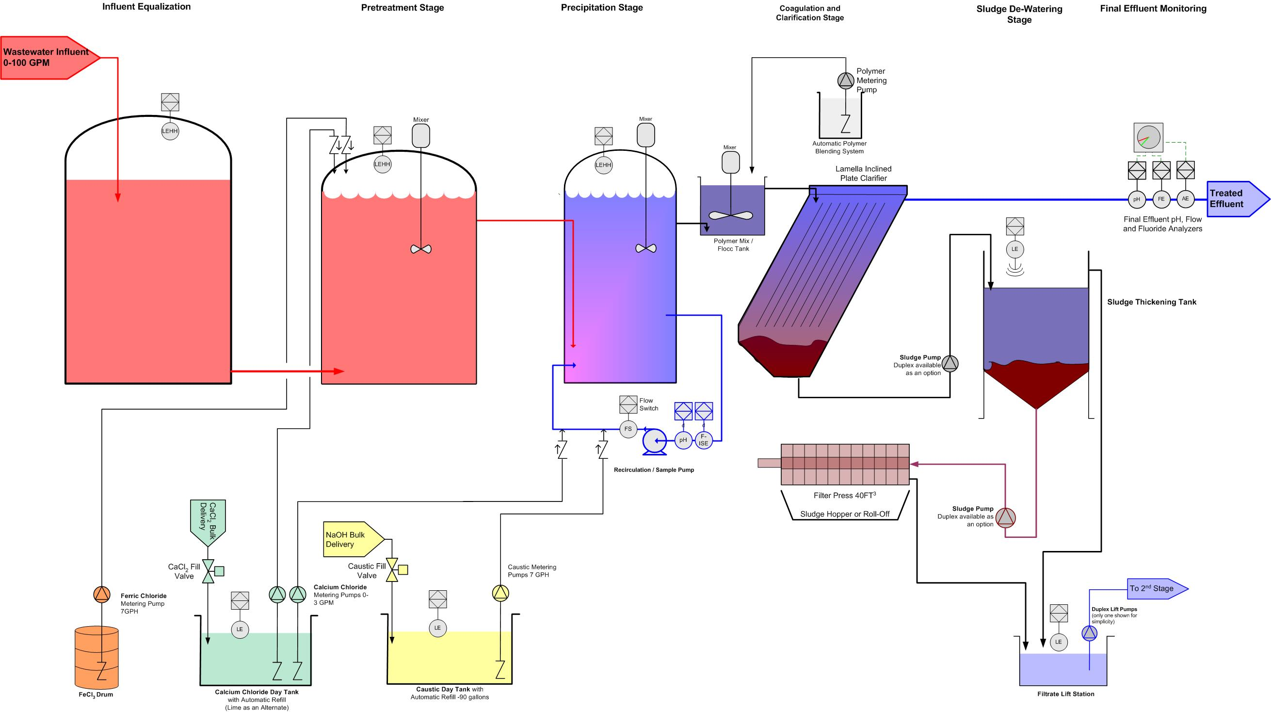 Fluoride removal system P&ID for a continuous flow fluoride system