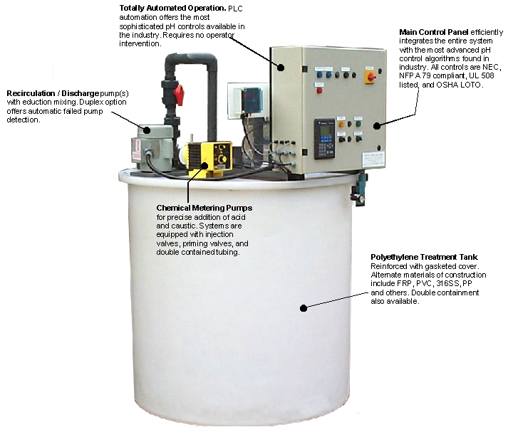pHASE pH10 pH Neutralization and acid wastes neutralization system