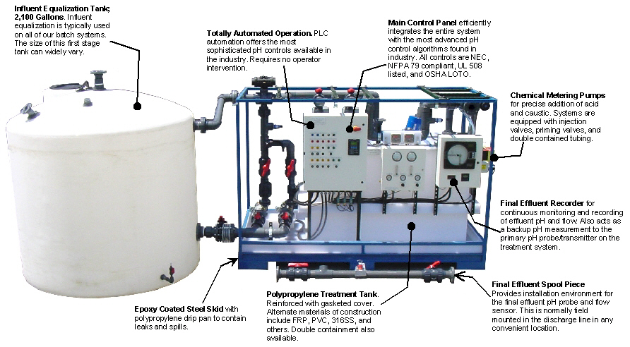 pHASE pH30 Acid pH Neutralization system with influent equalization