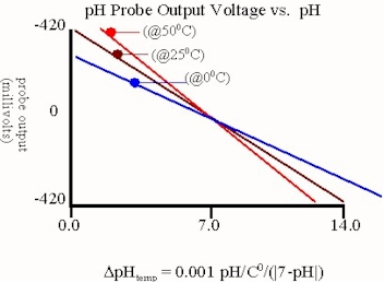 pH Probe Slope and Offset