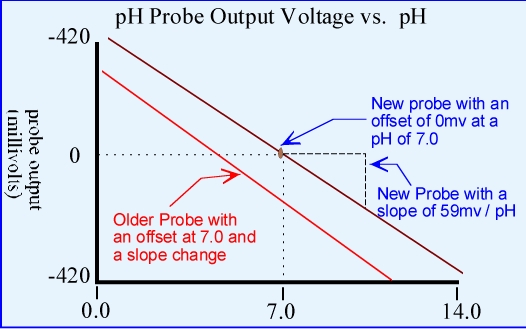 pH Probe Output Voltage vs. pH